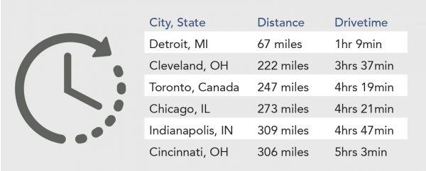 Distance & Drivetime table